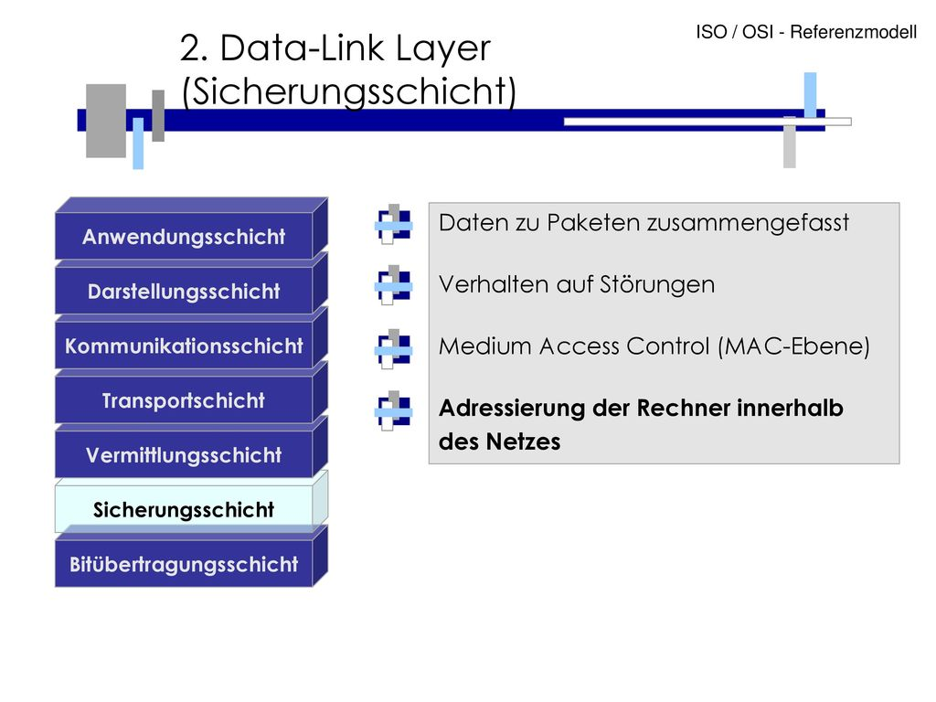 2. Data-Link Layer (Sicherungsschicht)