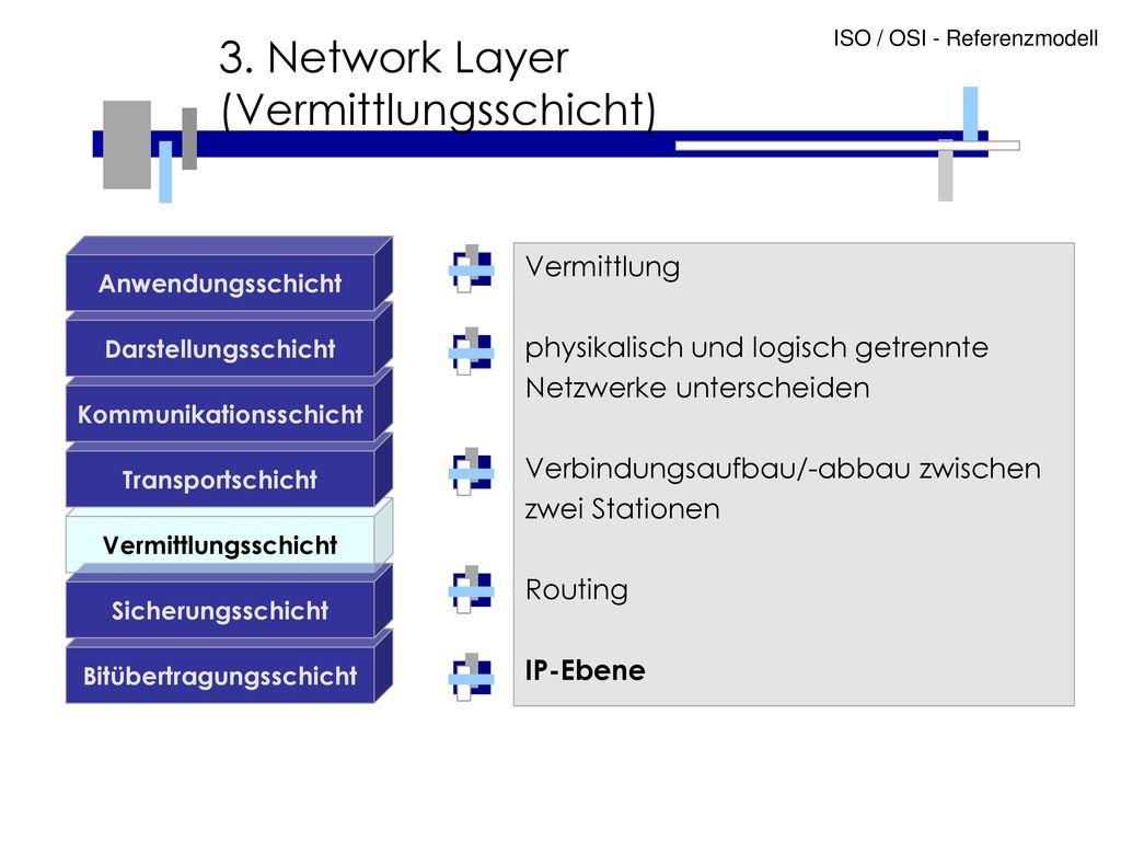 3. Network Layer (Vermittlungsschicht)