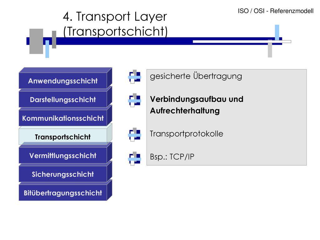 4. Transport Layer (Transportschicht)