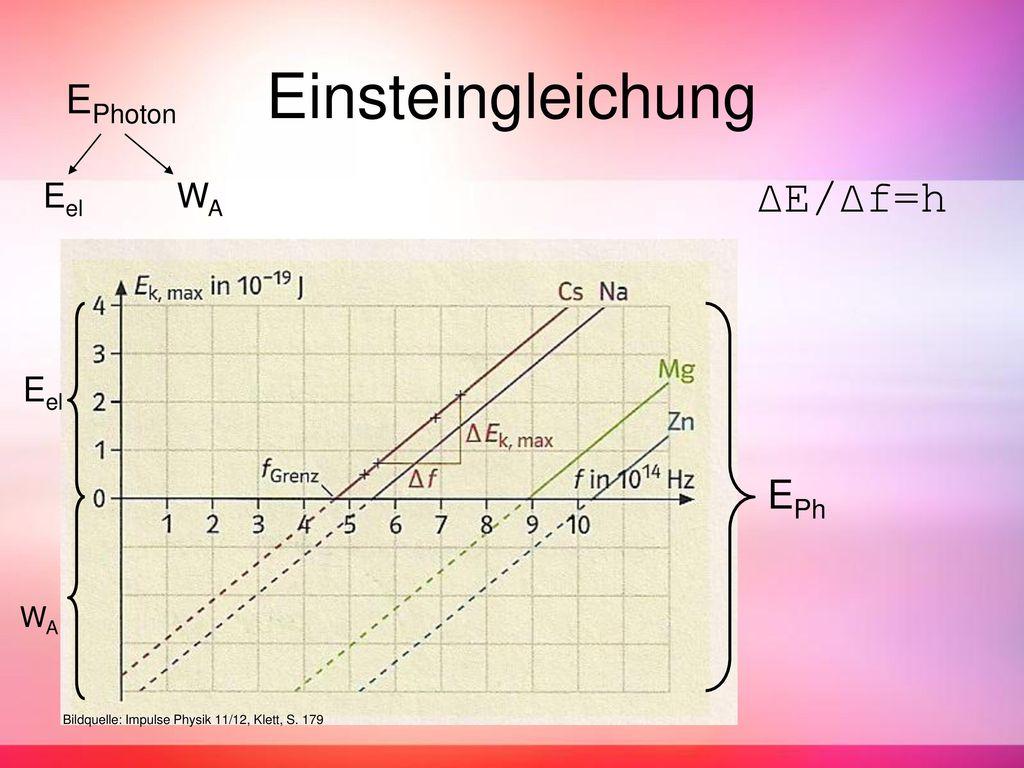 Einsteingleichung Eel ΔE/Δf=h Eel EPhoton EPh WA WA