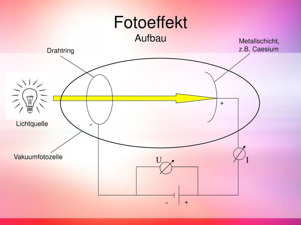 Fotoeffekt Aufbau - U I - Metallschicht, z.B. Caesium Drahtring +