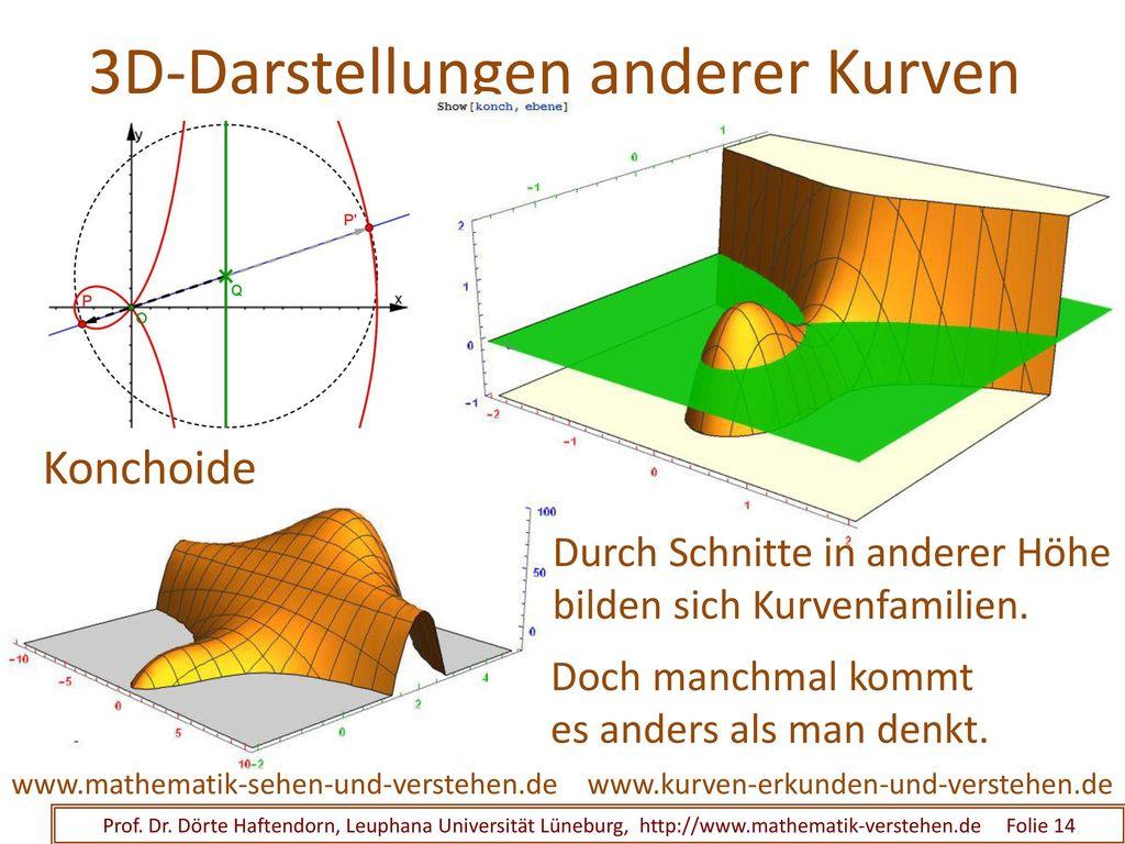 Kurvengleichung F(x,y)=0 und 3D