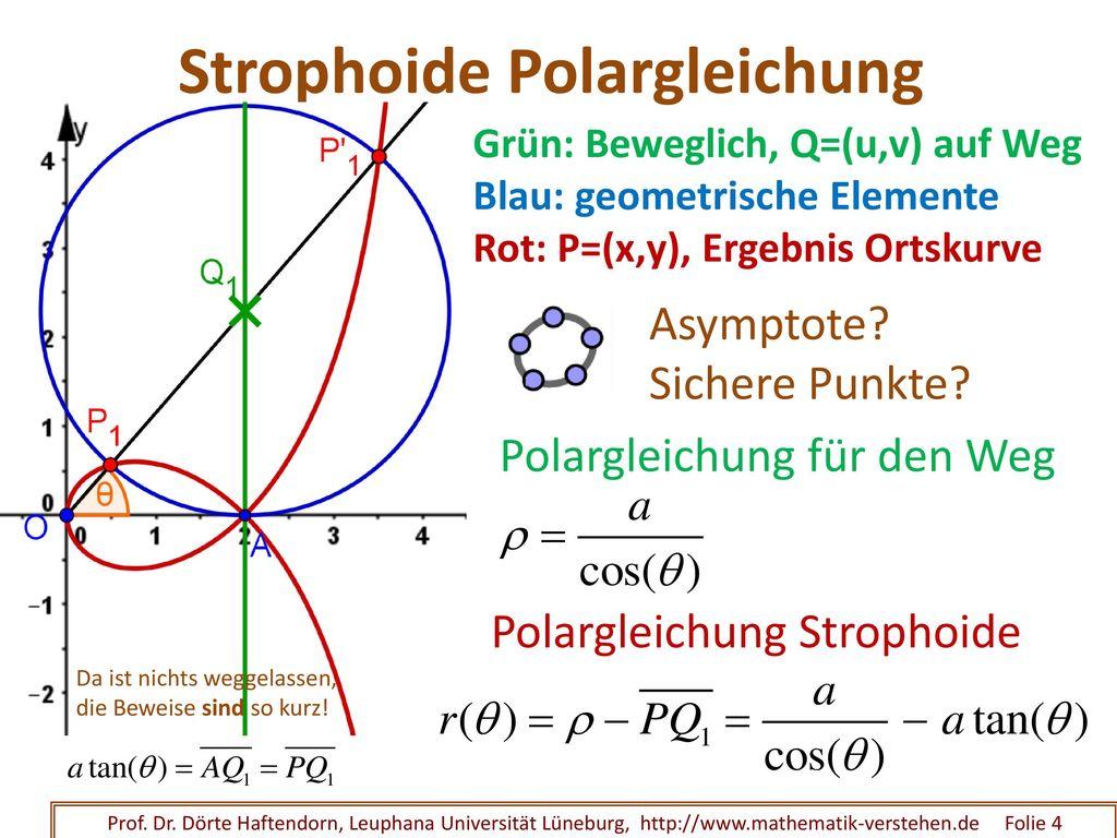 Strophoide Original Definition