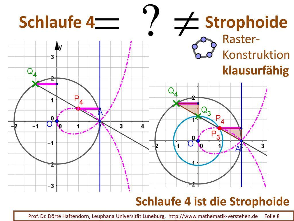 Schlaufe 3 Strophoide Schlaufe 3 ist die Strophoide