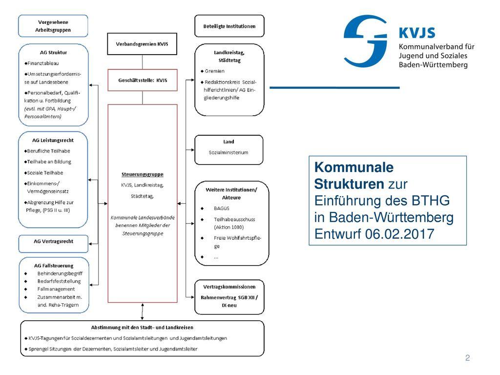 Kommunale Strukturen zur Einführung des BTHG
