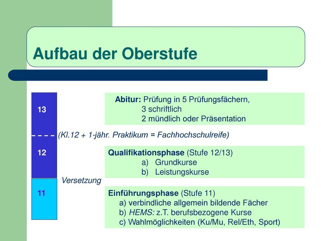 Aufbau der Oberstufe Abitur: Prüfung in 5 Prüfungsfächern,
