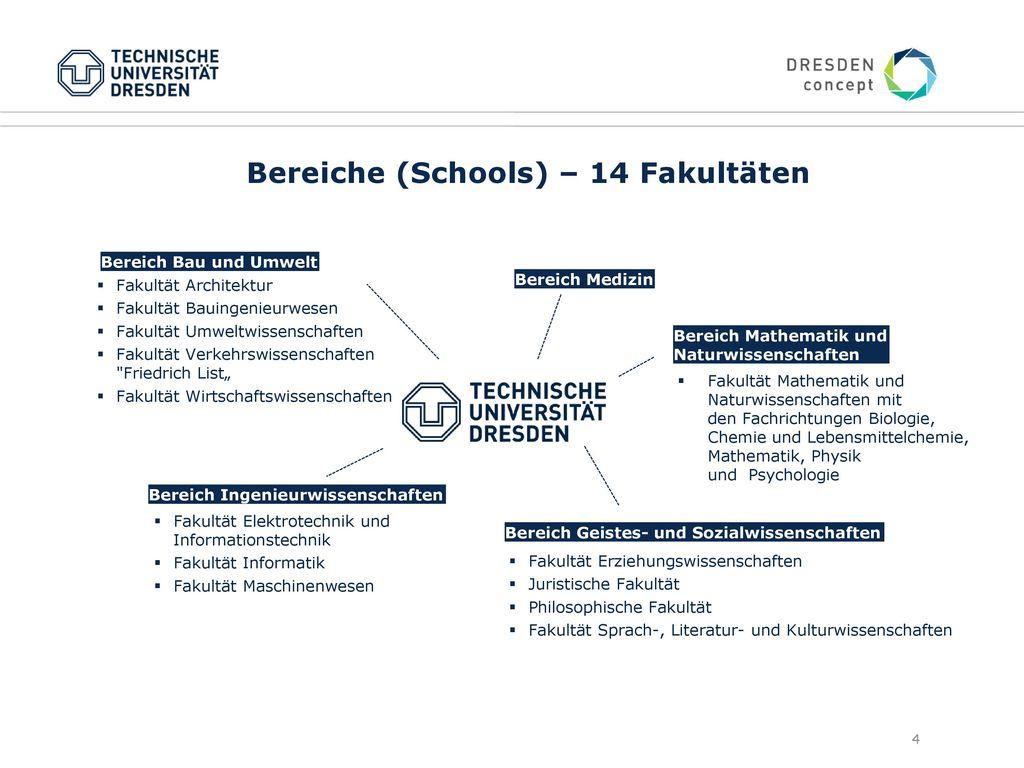 Bereiche (Schools) – 14 Fakultäten