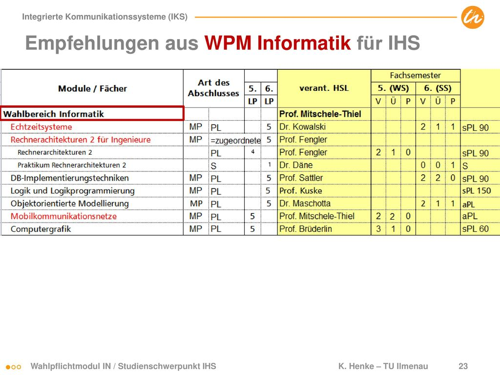 Empfehlungen aus WPM Informatik für IHS