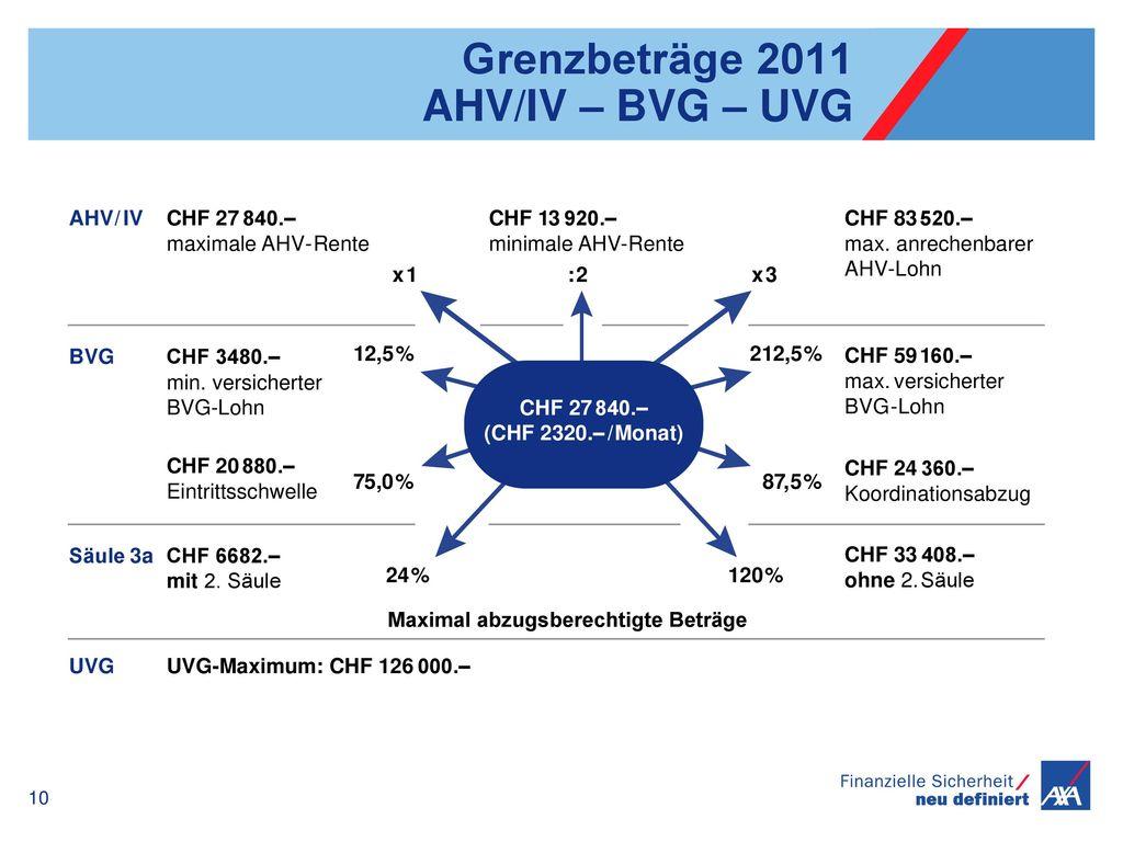 Grenzbeträge 2011 AHV/IV – BVG – UVG