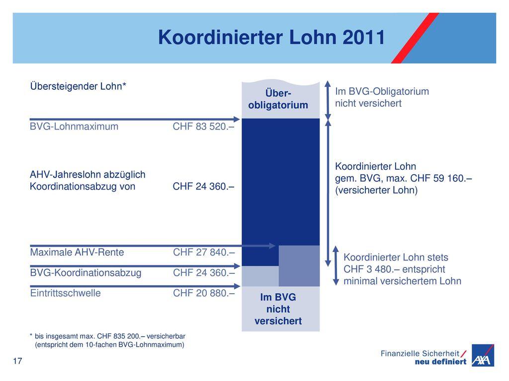 Im BVG nicht versichert
