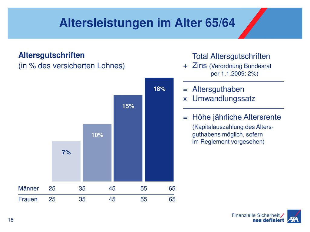 Altersleistungen im Alter 65/64