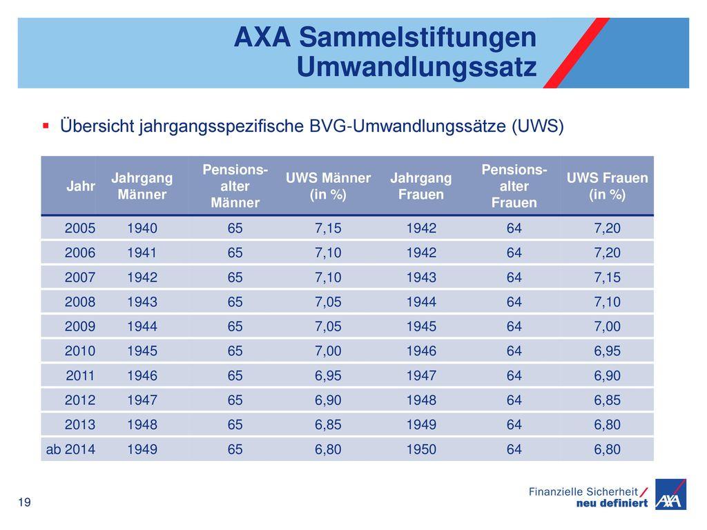 AXA Sammelstiftungen Umwandlungssatz