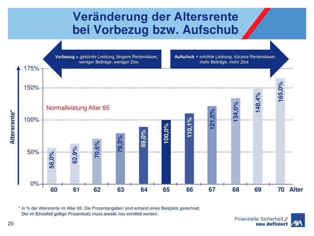 Veränderung der Altersrente bei Vorbezug bzw. Aufschub