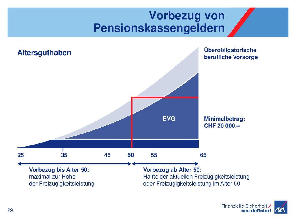 Vorbezug von Pensionskassengeldern