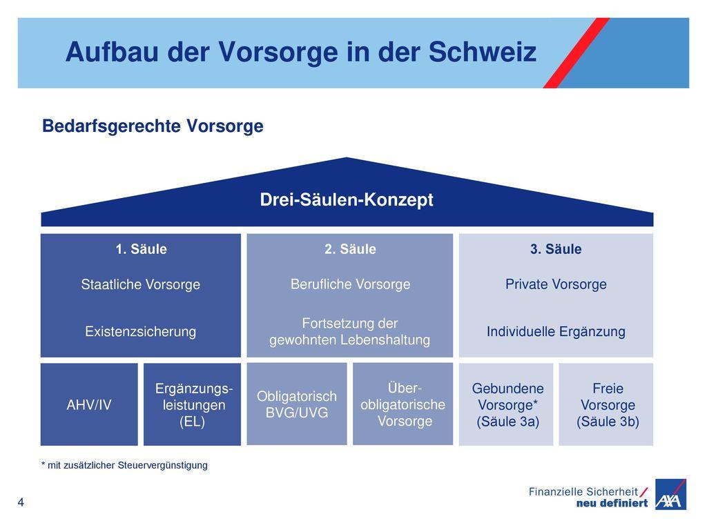 Aufbau der Vorsorge in der Schweiz