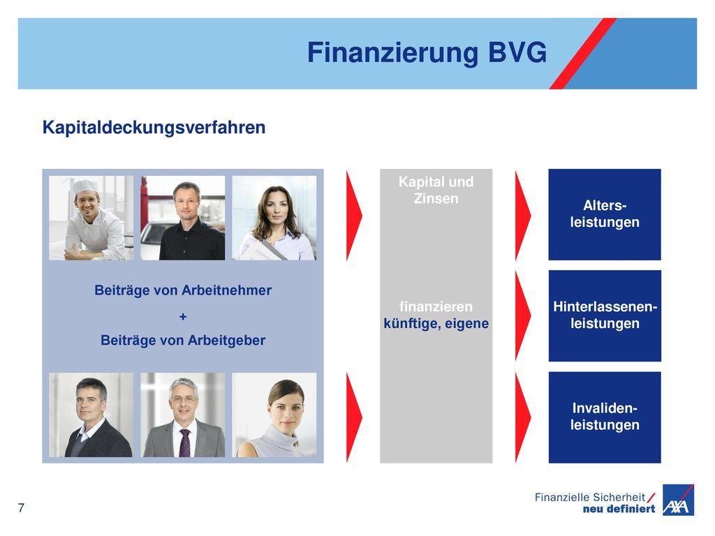 Finanzierung BVG Kapitaldeckungsverfahren Kapital und Zinsen