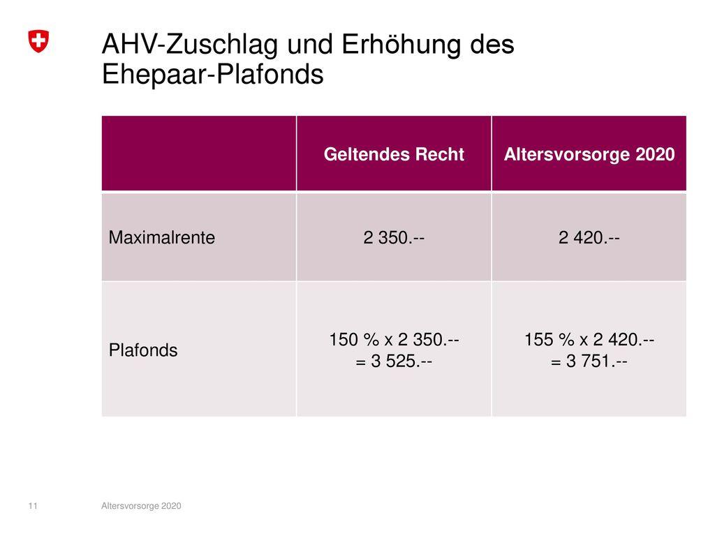 AHV-Zuschlag und Erhöhung des Ehepaar-Plafonds