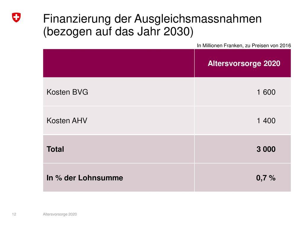 Finanzierung der Ausgleichsmassnahmen (bezogen auf das Jahr 2030)