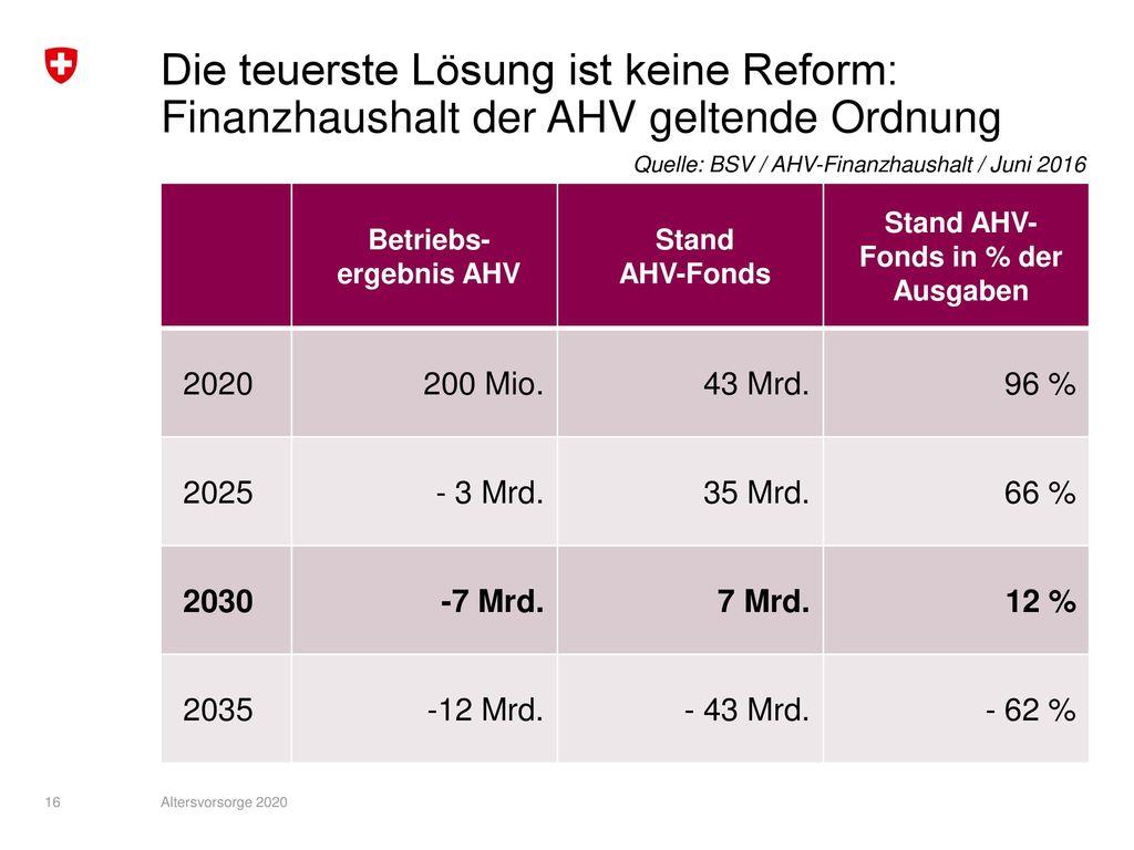 Stand AHV-Fonds in % der Ausgaben