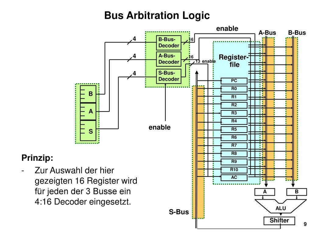 Bus Arbitration Logic Prinzip:
