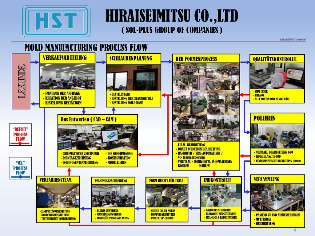 HIRAISEIMITSU CO.,LTD LEKUNDE MOLD MANUFACTURING PROCESS FLOW