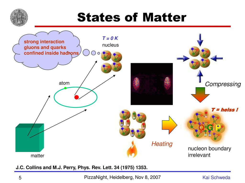 States of Matter - Q G P Compressing Heating nucleon boundary