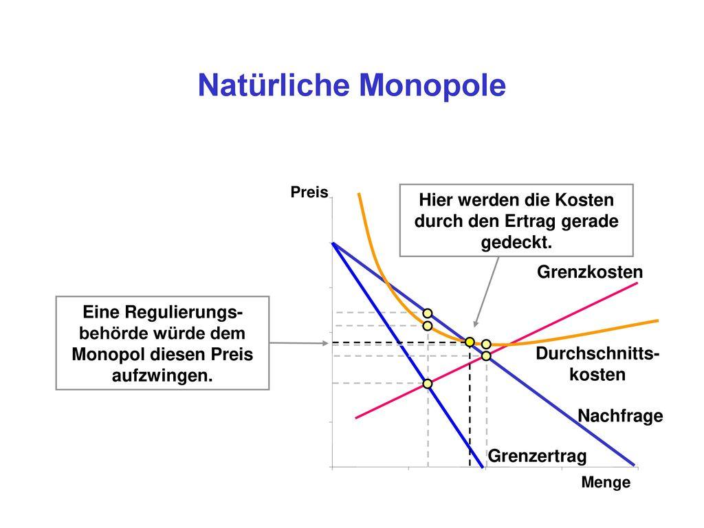Natürliche Monopole Preis. Hier werden die Kosten durch den Ertrag gerade gedeckt. Grenzkosten.