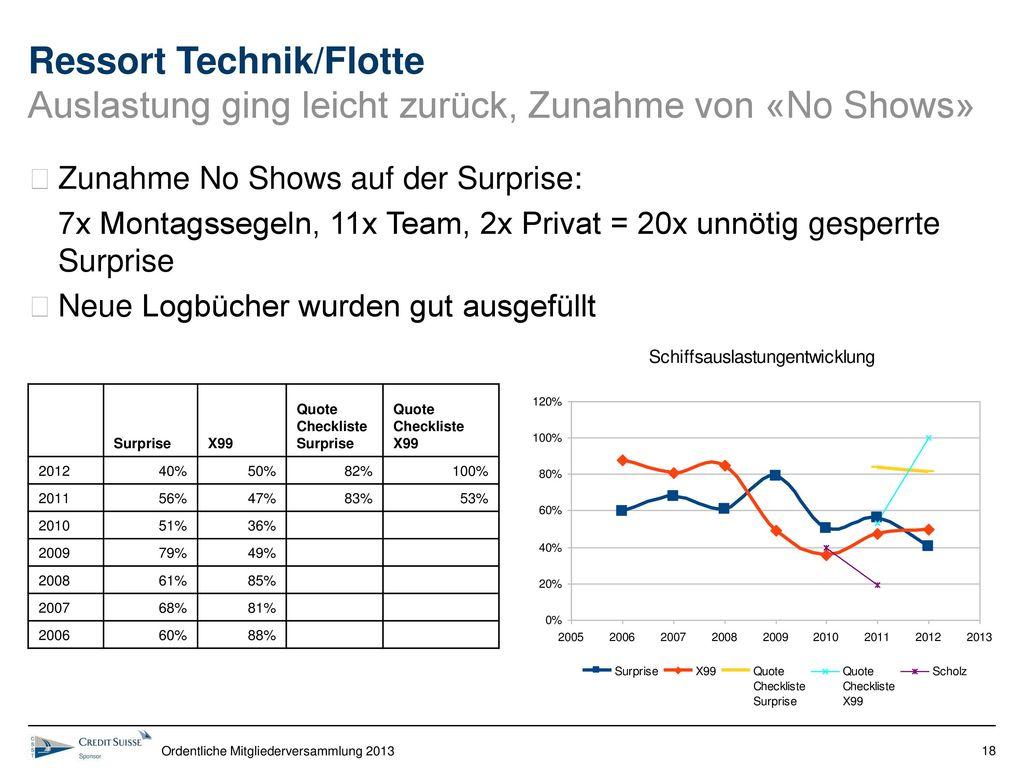 Ressort Technik/Flotte Auslastung ging leicht zurück, Zunahme von «No Shows»