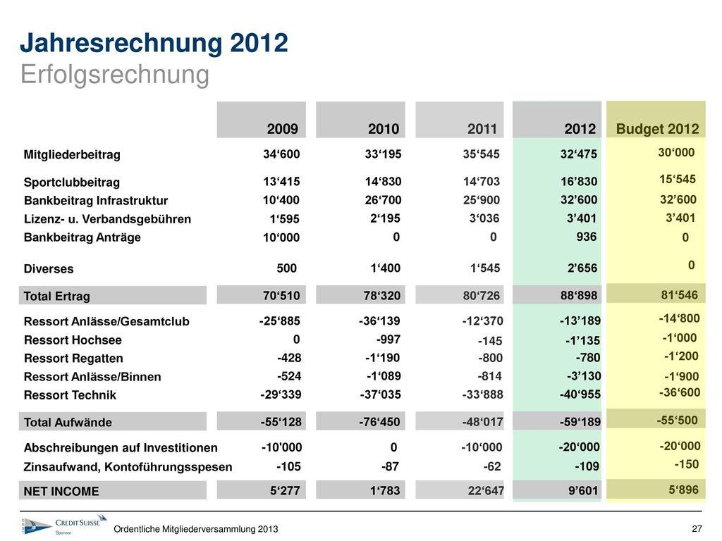 Jahresrechnung 2012 Erfolgsrechnung