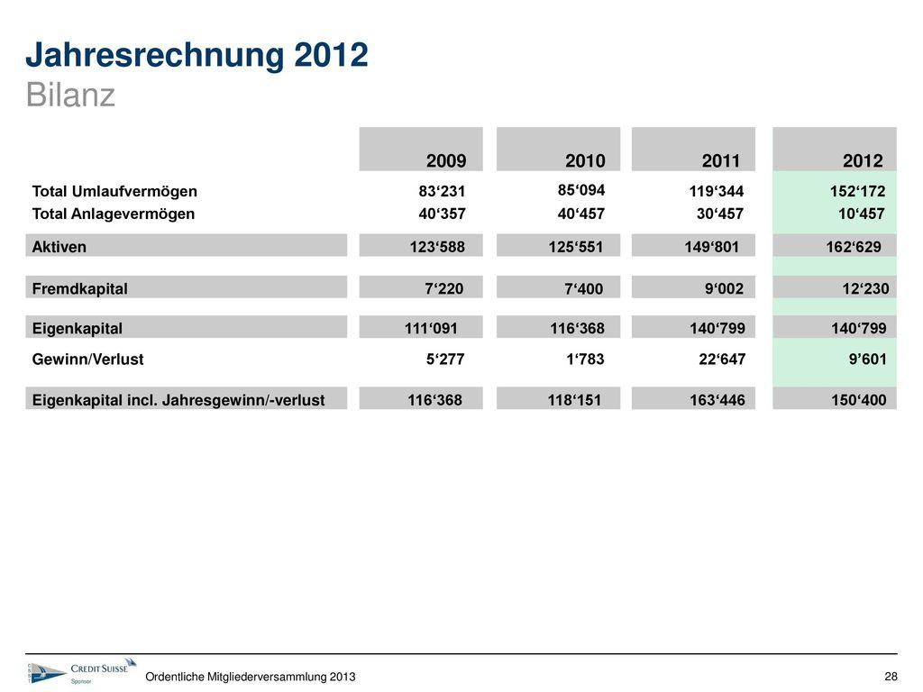 Jahresrechnung 2012 Bilanz