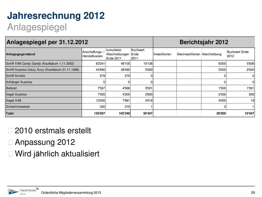 Jahresrechnung 2012 Anlagespiegel