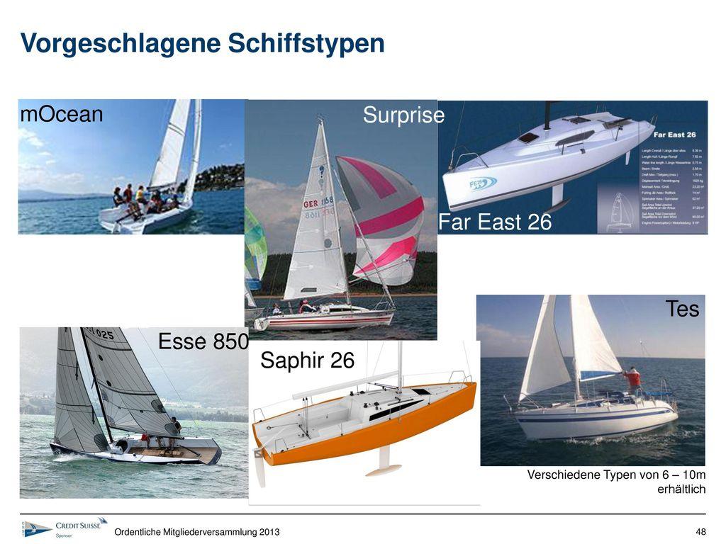 Vorgeschlagene Schiffstypen