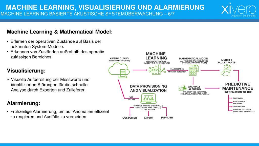 MACHINE LEARNING BASIERTE AKUSTISCHE SYSTEMÜBERWACHUNG – 6/7