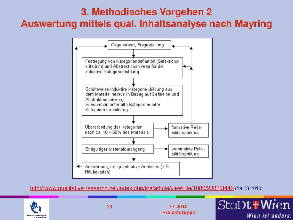 Problemstellung 3. Methodisches Vorgehen 2 Auswertung mittels qual. Inhaltsanalyse nach Mayring.