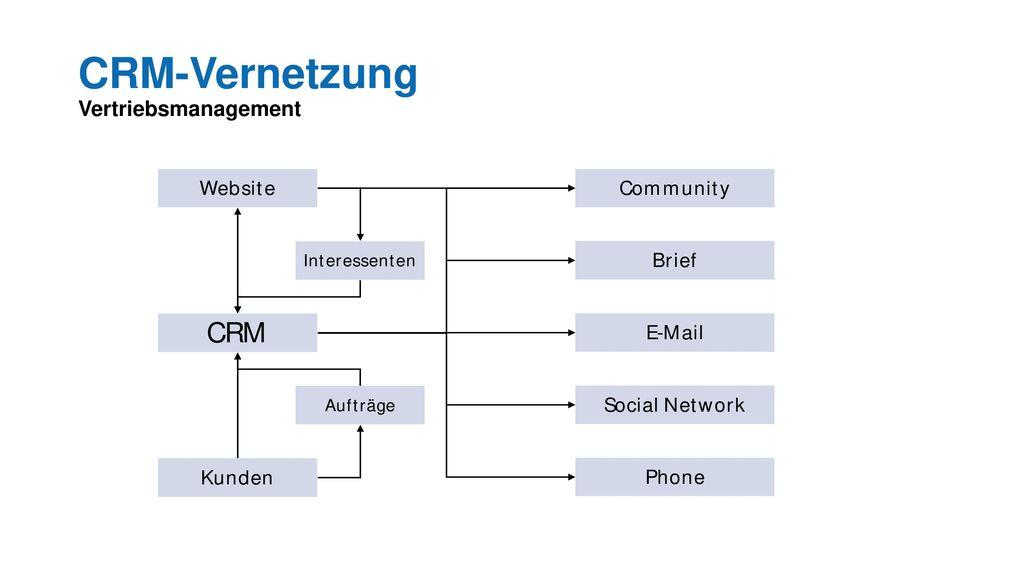 CRM-Vernetzung Vertriebsmanagement