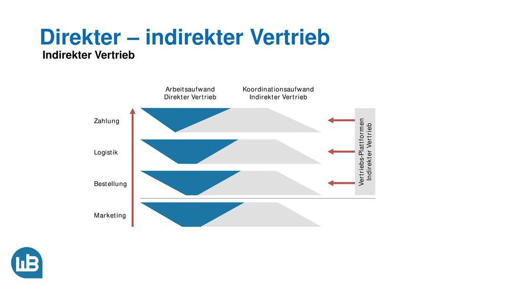 Direkter – indirekter Vertrieb Indirekter Vertrieb