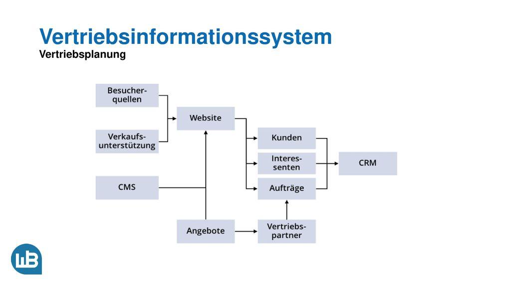 Vertriebsinformationssystem Vertriebsplanung