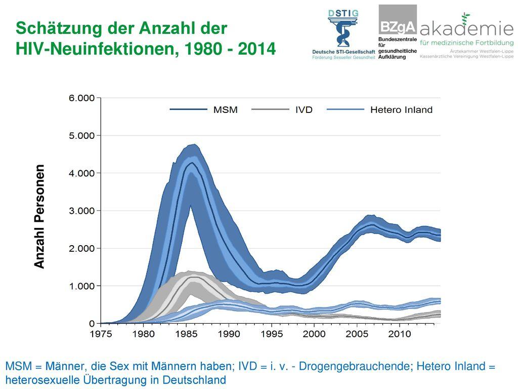 Schätzung der Anzahl der HIV-Neuinfektionen, 1980 - 2014
