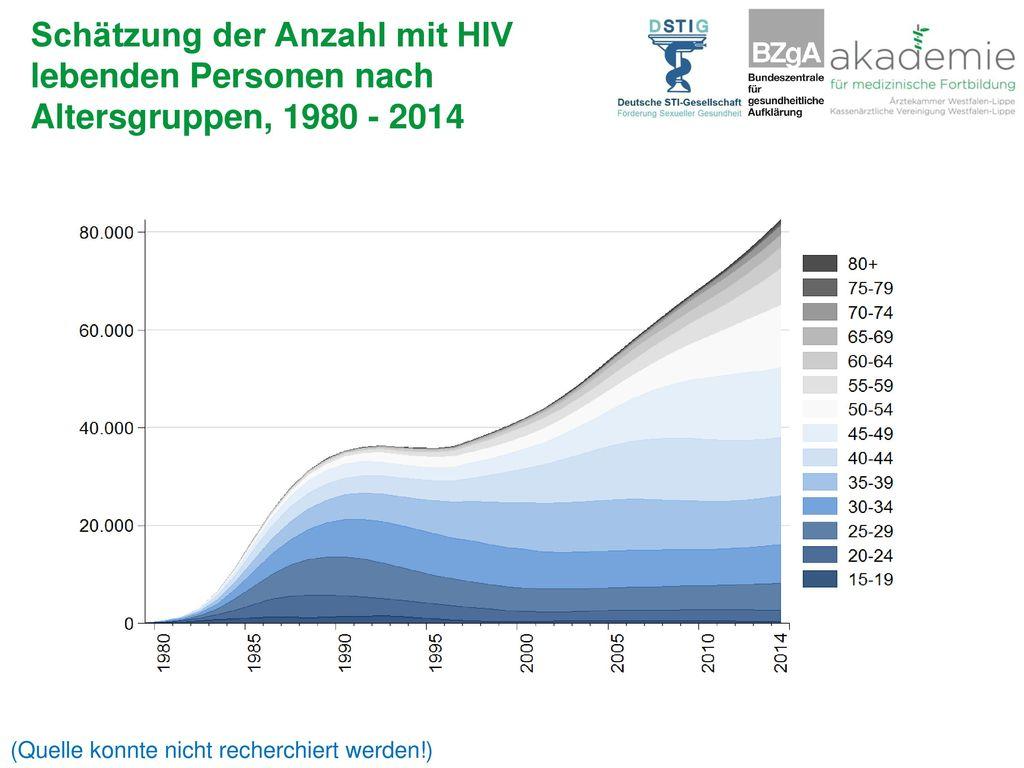 Schätzung der Anzahl mit HIV lebenden Personen nach Altersgruppen, 1980 - 2014