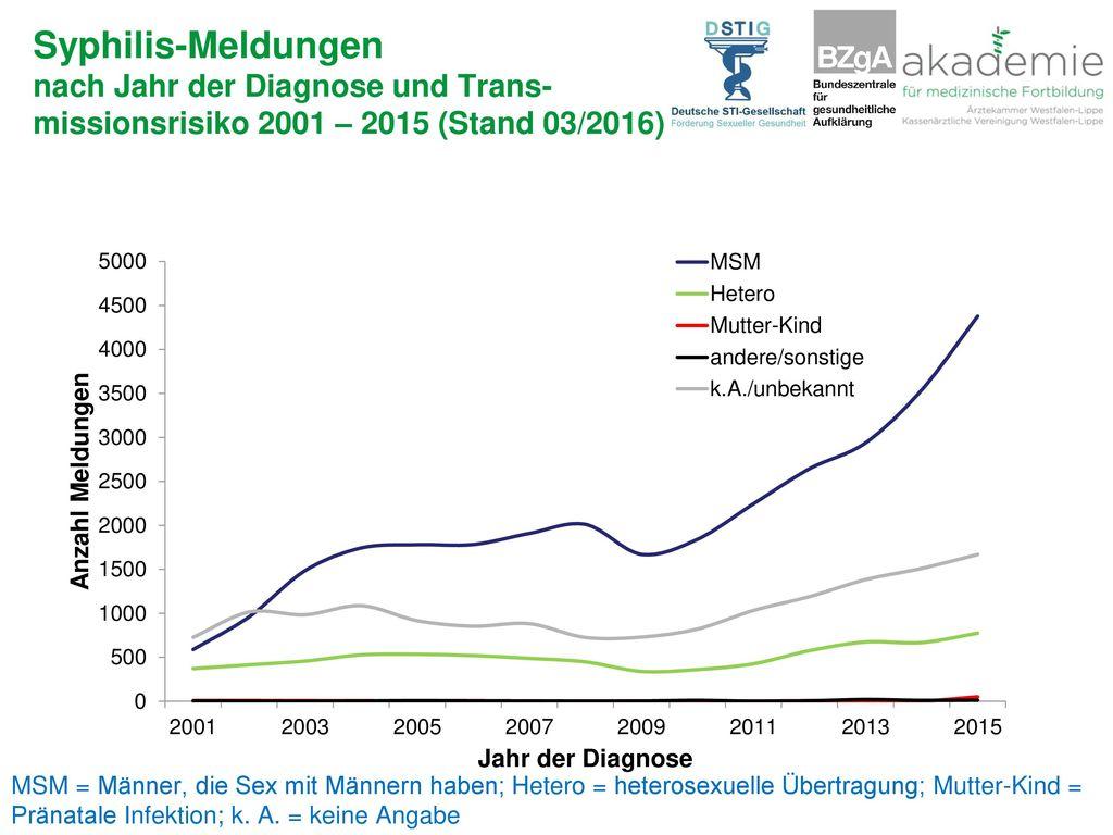 Syphilis-Meldungen nach Jahr der Diagnose und Trans-missionsrisiko 2001 – 2015 (Stand 03/2016)