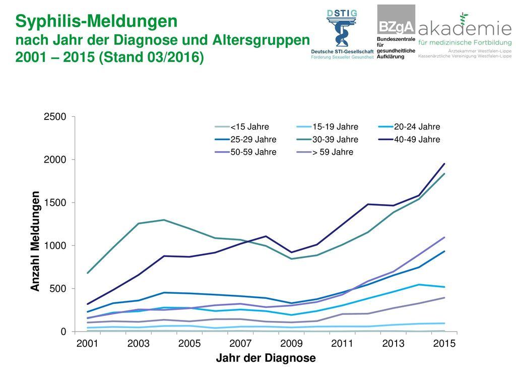 Syphilis-Meldungen nach Jahr der Diagnose und Altersgruppen 2001 – 2015 (Stand 03/2016)