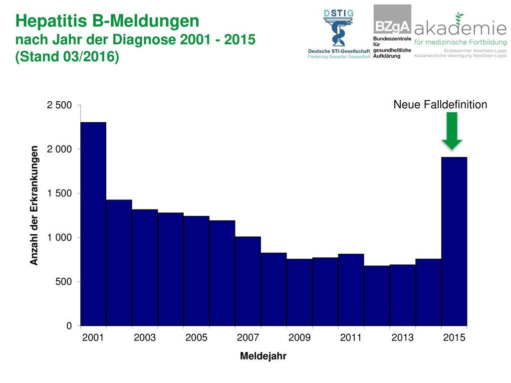 Hepatitis B-Meldungen nach Jahr der Diagnose 2001 - 2015 (Stand 03/2016)