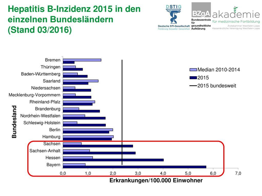 Hepatitis B-Inzidenz 2015 in den einzelnen Bundesländern (Stand 03/2016)
