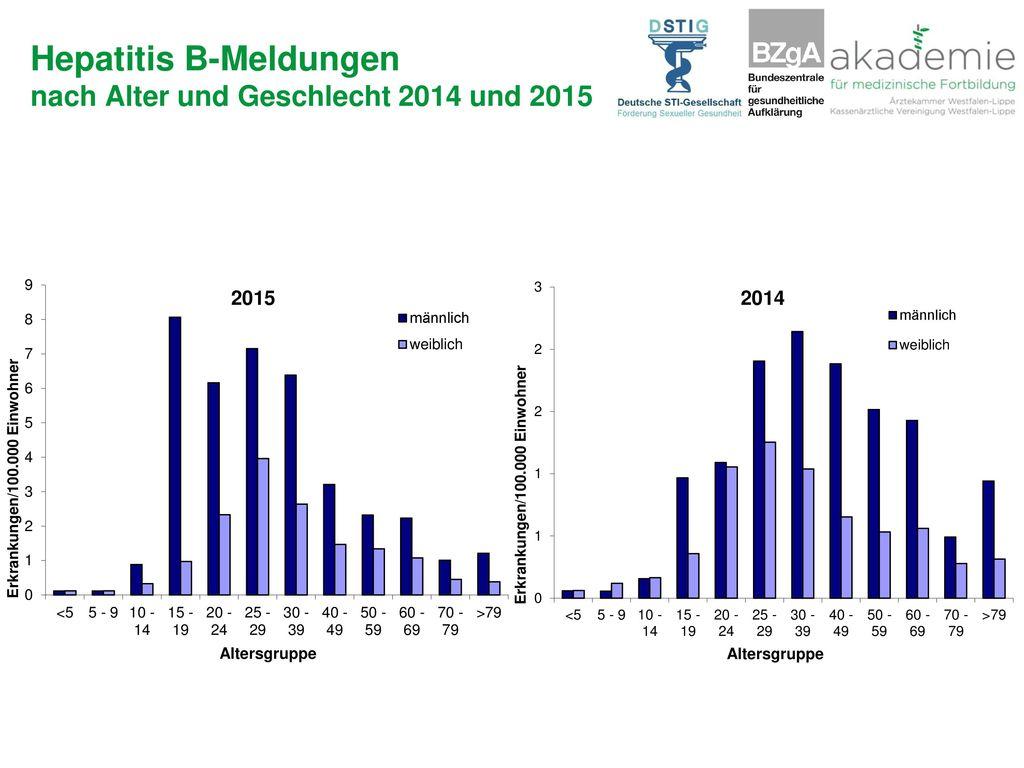 Hepatitis B-Meldungen nach Alter und Geschlecht 2014 und 2015
