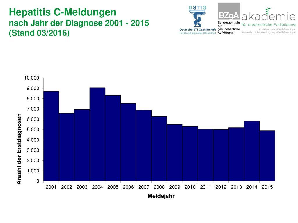 Hepatitis C-Meldungen nach Jahr der Diagnose 2001 - 2015 (Stand 03/2016)