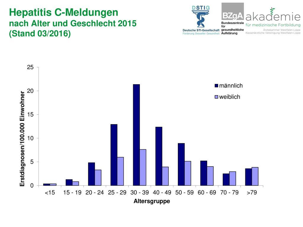 Hepatitis C-Meldungen nach Alter und Geschlecht 2015 (Stand 03/2016)