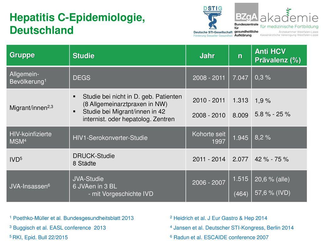 Hepatitis C-Epidemiologie, Deutschland