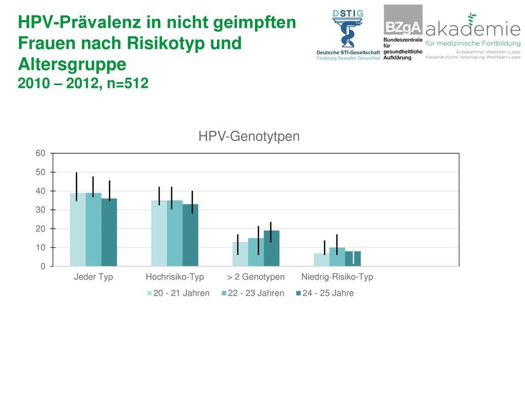 HPV-Prävalenz in nicht geimpften Frauen nach Risikotyp und Altersgruppe 2010 – 2012, n=512