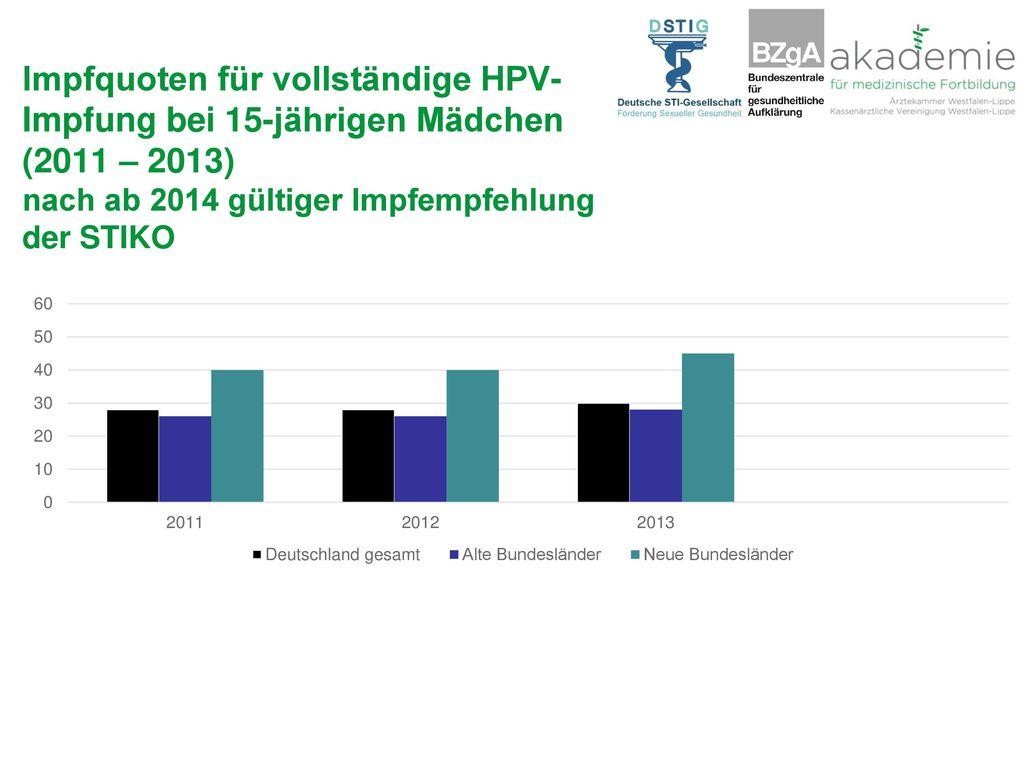 Impfquoten für vollständige HPV-Impfung bei 15-jährigen Mädchen (2011 – 2013) nach ab 2014 gültiger Impfempfehlung der STIKO