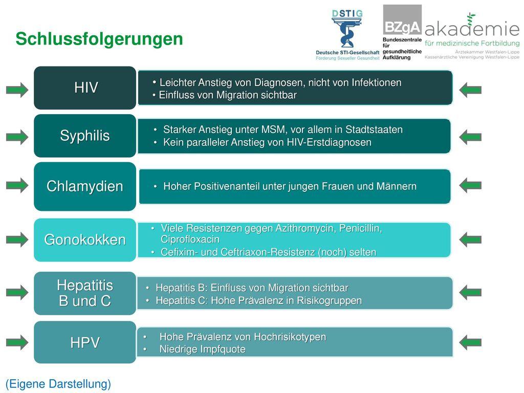 Schlussfolgerungen HIV HIV Syphilis Chlamydien Gonokokken